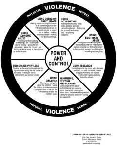 Cycle of Abuse Wheel